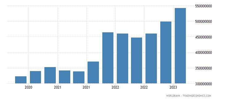 seychelles gross ext debt pos  general government long term loans usd wb data
