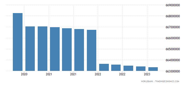 seychelles gross ext debt pos  other sectors long term loans usd wb data