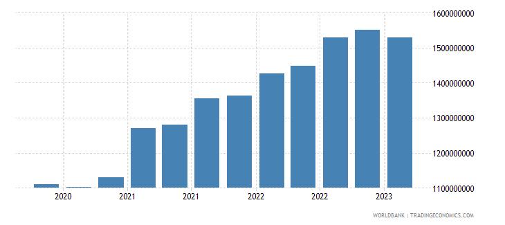 seychelles gross ext debt pos  other sectors short term all instruments usd wb data