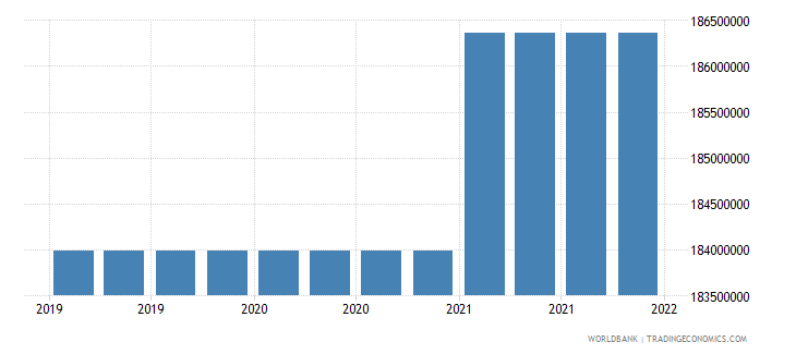 seychelles gross ext debt pos  other sectors short term loans usd wb data