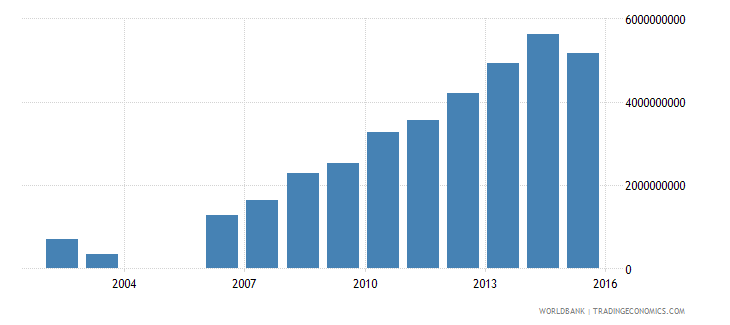 seychelles gross fixed capital formation private sector current lcu wb data