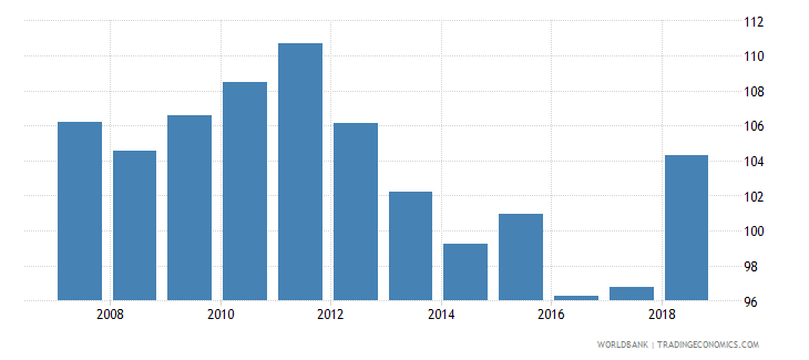 seychelles gross intake rate in grade 1 total percent of relevant age group wb data
