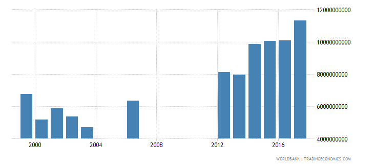 seychelles gross national expenditure constant lcu wb data