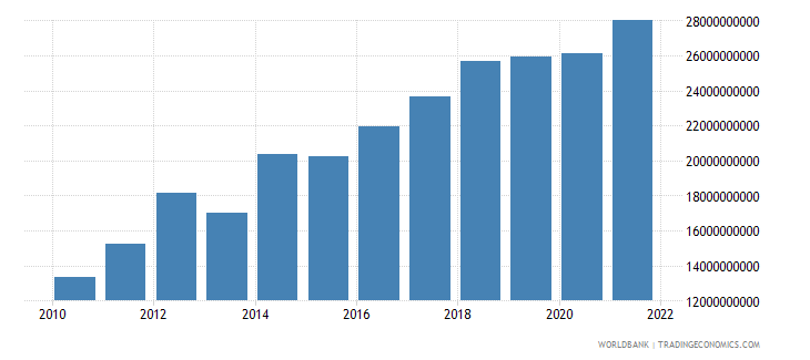 seychelles gross national expenditure current lcu wb data
