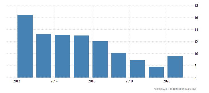 seychelles gross portfolio debt liabilities to gdp percent wb data