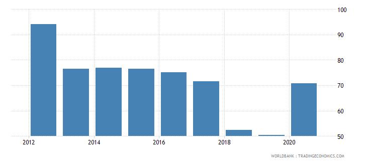 seychelles gross portfolio equity assets to gdp percent wb data