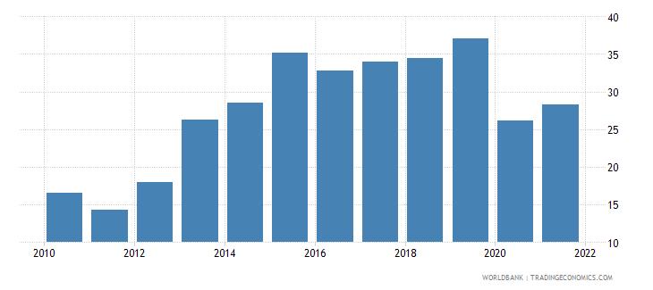 seychelles gross savings percent of gdp wb data