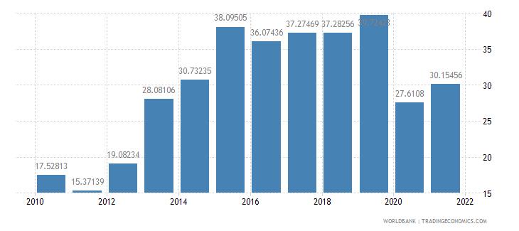 seychelles gross savings percent of gni wb data