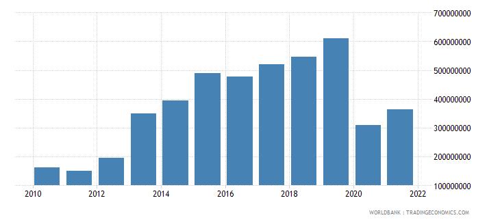 seychelles gross savings us dollar wb data