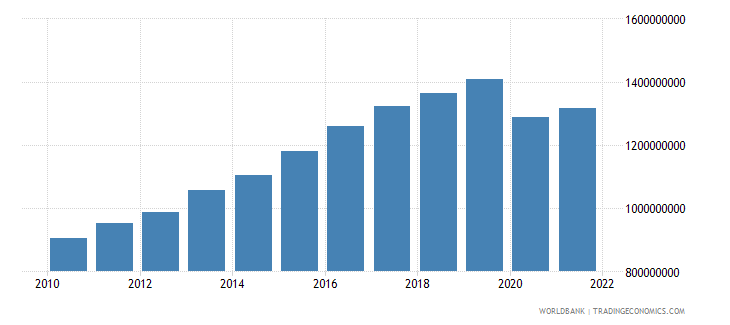 seychelles gross value added at factor cost constant 2000 us dollar wb data