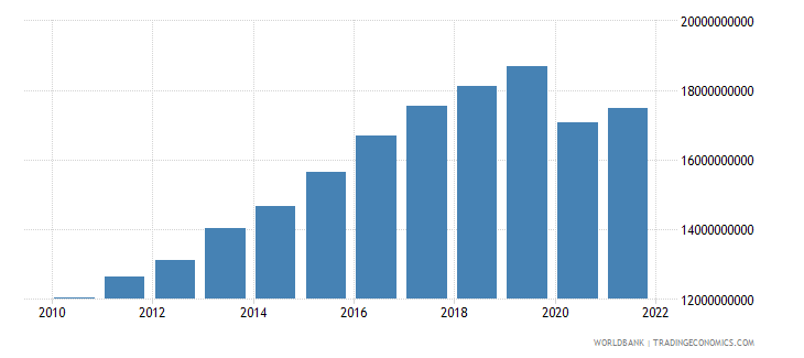 seychelles gross value added at factor cost constant lcu wb data