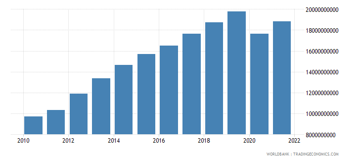 seychelles gross value added at factor cost current lcu wb data