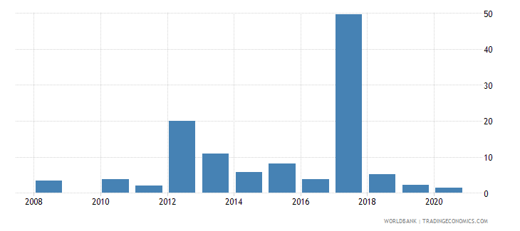 seychelles high technology exports percent of manufactured exports wb data
