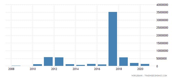 seychelles high technology exports us dollar wb data