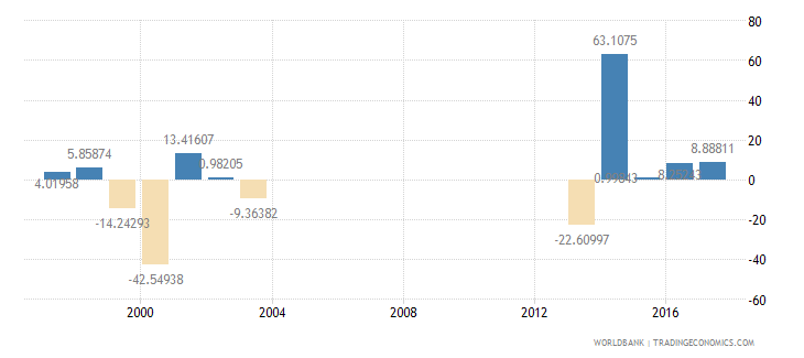 seychelles household final consumption expenditure annual percent growth wb data