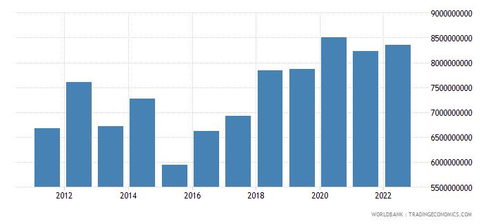 seychelles household final consumption expenditure current lcu wb data
