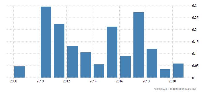 seychelles ict goods exports percent of total goods exports wb data