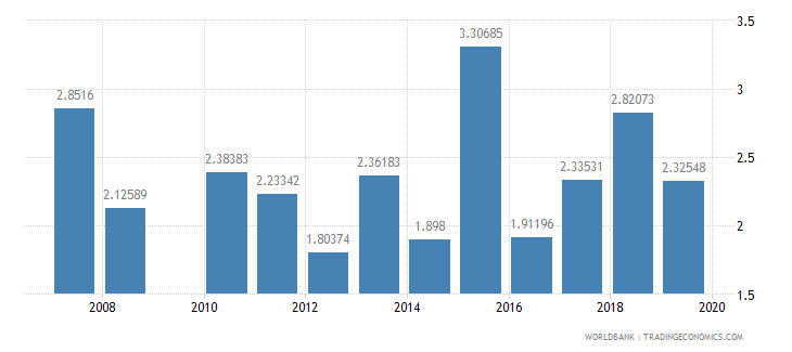 seychelles ict goods imports percent total goods imports wb data