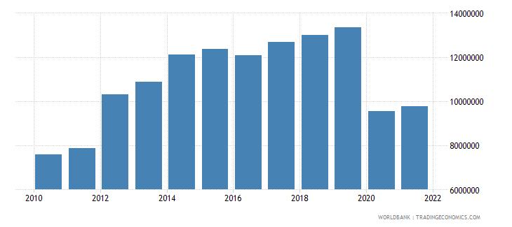seychelles ict service exports bop us dollar wb data