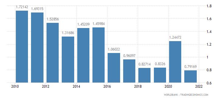 seychelles ict service exports percent of service exports bop wb data