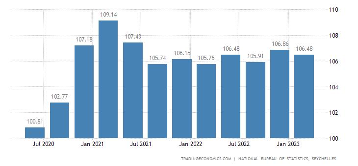 Seychelles Import Prices
