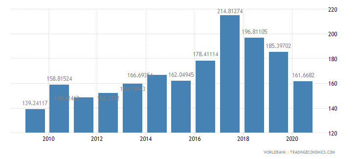 seychelles import volume index 2000  100 wb data