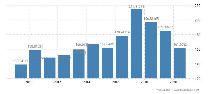 seychelles import volume index 2000  100 wb data
