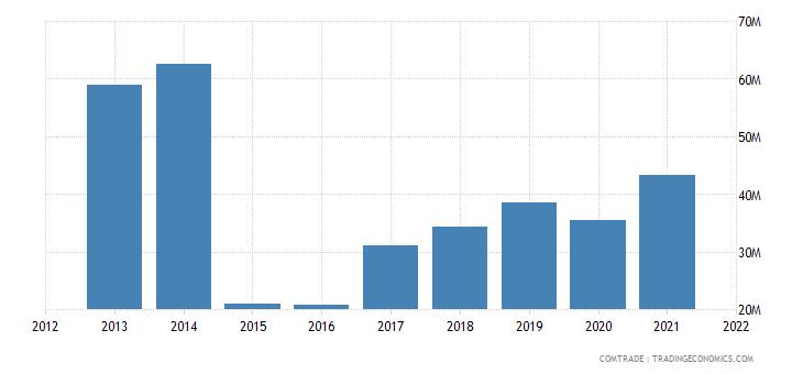 seychelles imports articles iron steel