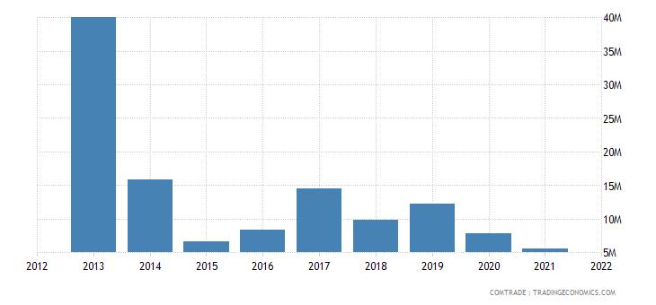 seychelles imports australia