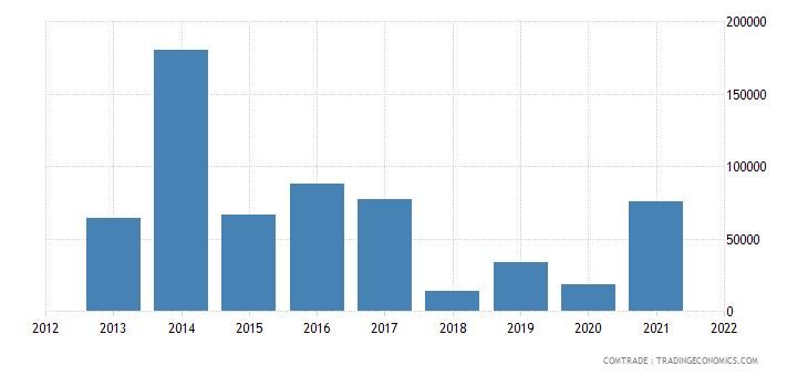 seychelles imports brazil articles iron steel