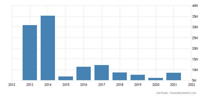 seychelles imports brazil