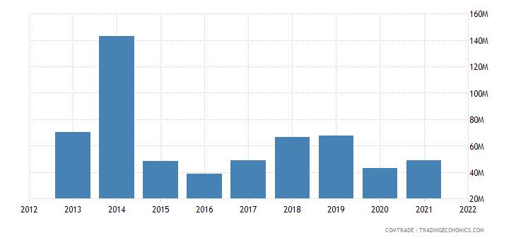 seychelles imports china