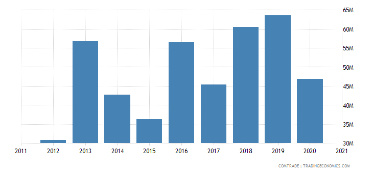seychelles imports india