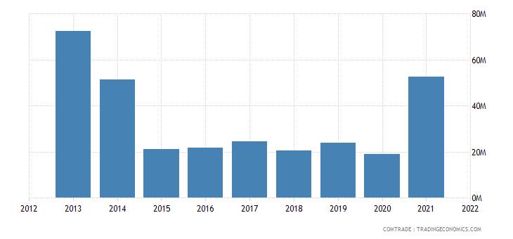 seychelles imports iron steel