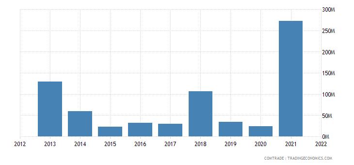seychelles imports italy