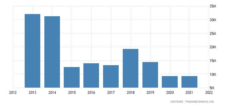 seychelles imports malaysia