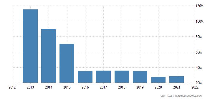 seychelles imports mauritius