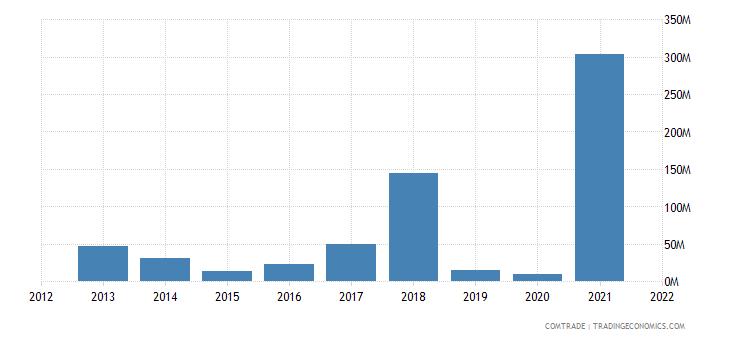 seychelles imports netherlands