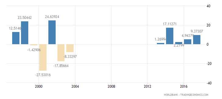 seychelles imports of goods and services annual percent growth wb data