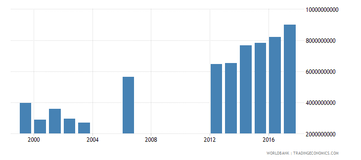 seychelles imports of goods and services constant lcu wb data