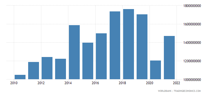 seychelles imports of goods and services us dollar wb data