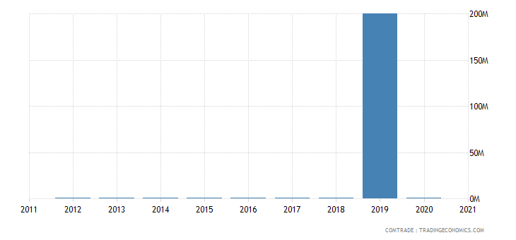 seychelles imports qatar