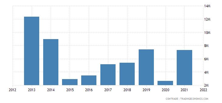 seychelles imports switzerland
