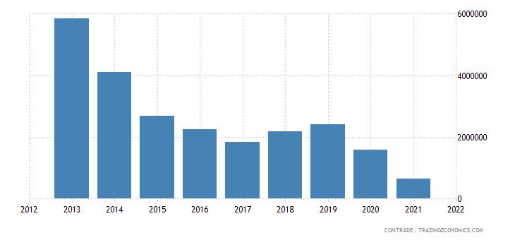 seychelles imports turkey iron steel