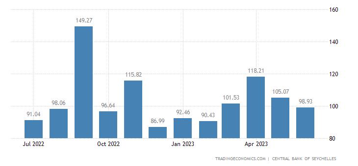 Seychelles Imports