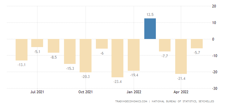 Seychelles Industrial Production