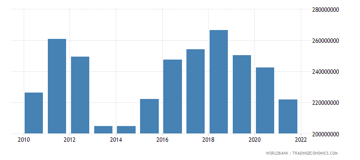 seychelles industry value added constant 2000 us dollar wb data