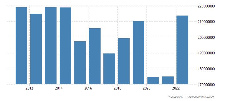 seychelles industry value added us dollar wb data