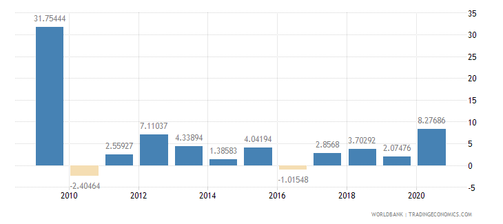 seychelles inflation consumer prices annual percent wb data