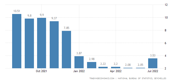 Seychelles Inflation Rate